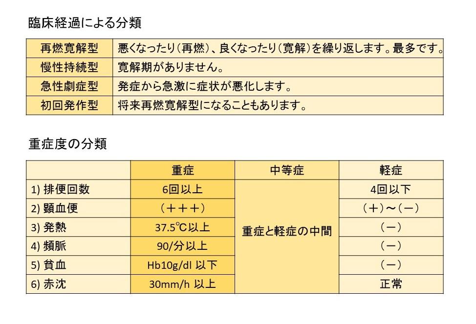 初期 潰瘍 炎 性 大腸 症状