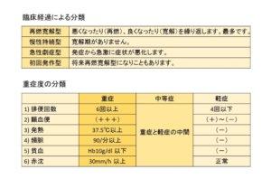潰瘍性大腸炎 重症度の分類
